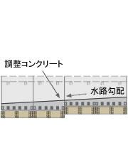 底版に調整コンクリートを打設する図