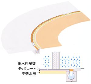 導水溝 図1