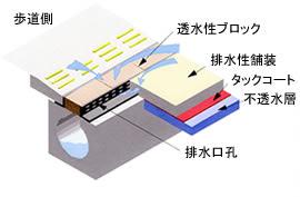 導水溝 図2