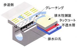 導水溝 図3